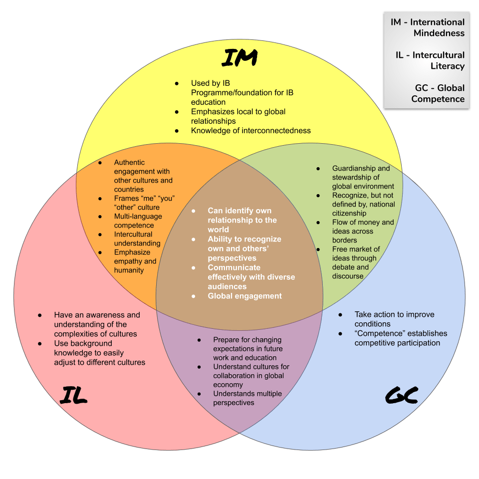 Cross-Cultural Models Venn